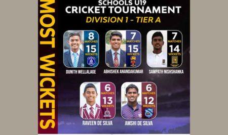 Highest wicket taker